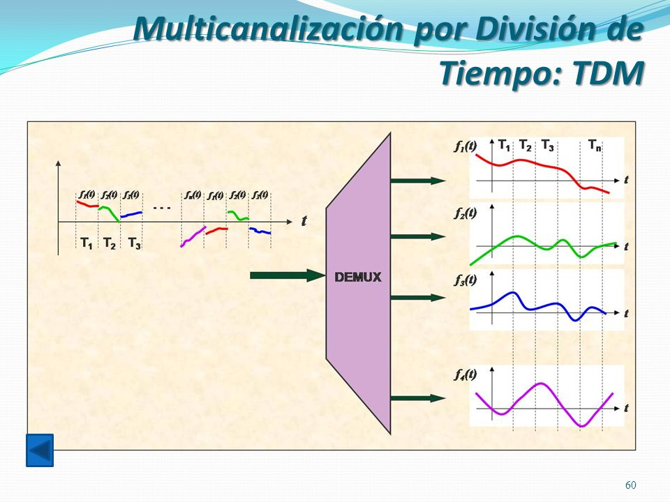 Multicanalización por División de Tiempo: TDM