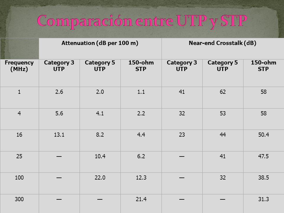 Comparación entre UTP y STP