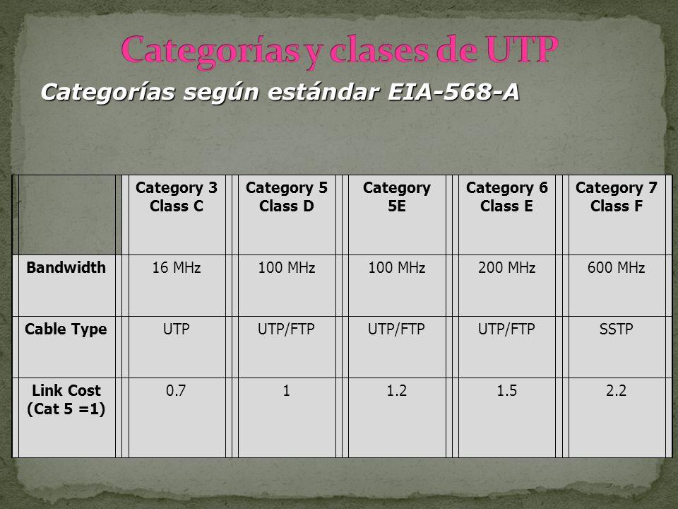 Categorías y clases de UTP