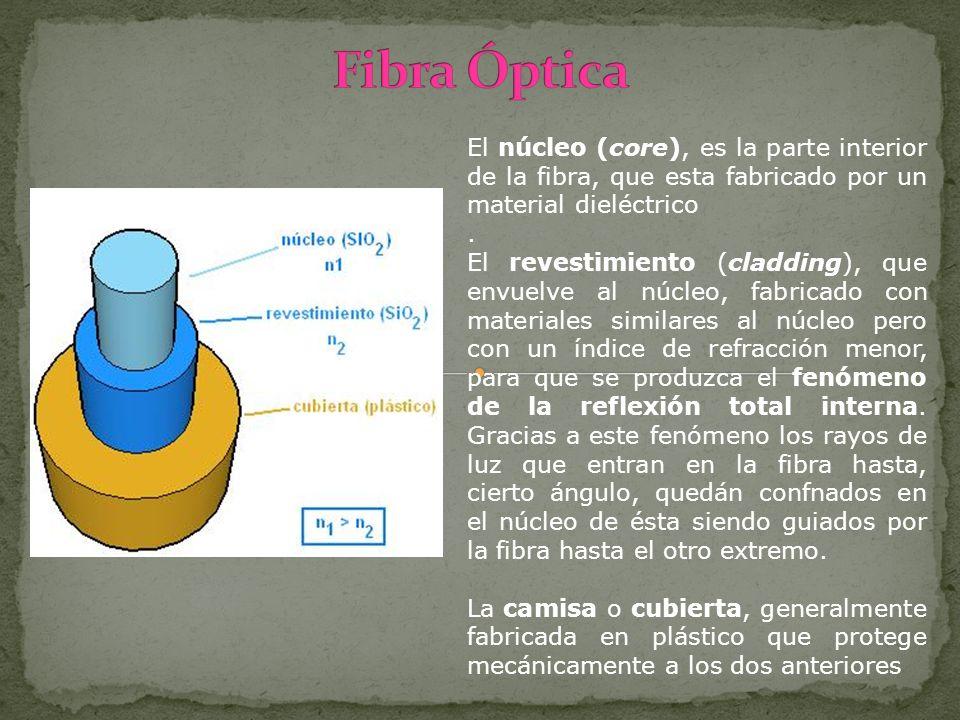 Fibra ÓpticaEl núcleo (core), es la parte interior de la fibra, que esta fabricado por un material dieléctrico.