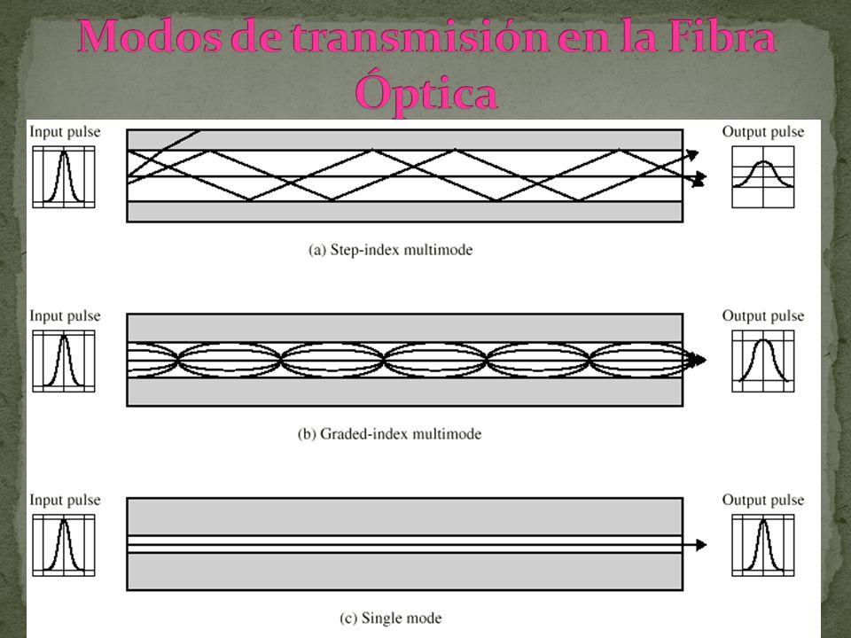 Modos de transmisión en la Fibra Óptica