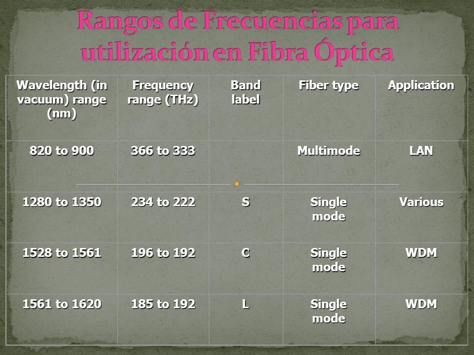 Rangos de Frecuencias para utilización en Fibra Óptica