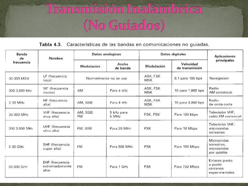 Transmisión Inalámbrica (No Guiados)