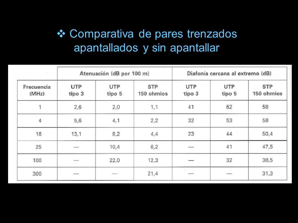 Comparativa de pares trenzados apantallados y sin apantallar