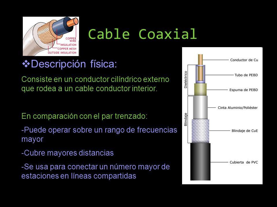Cable Coaxial Descripción física: