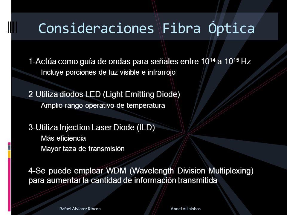 Consideraciones Fibra Óptica