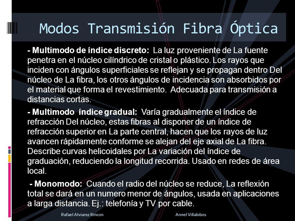 Modos Transmisión Fibra Óptica