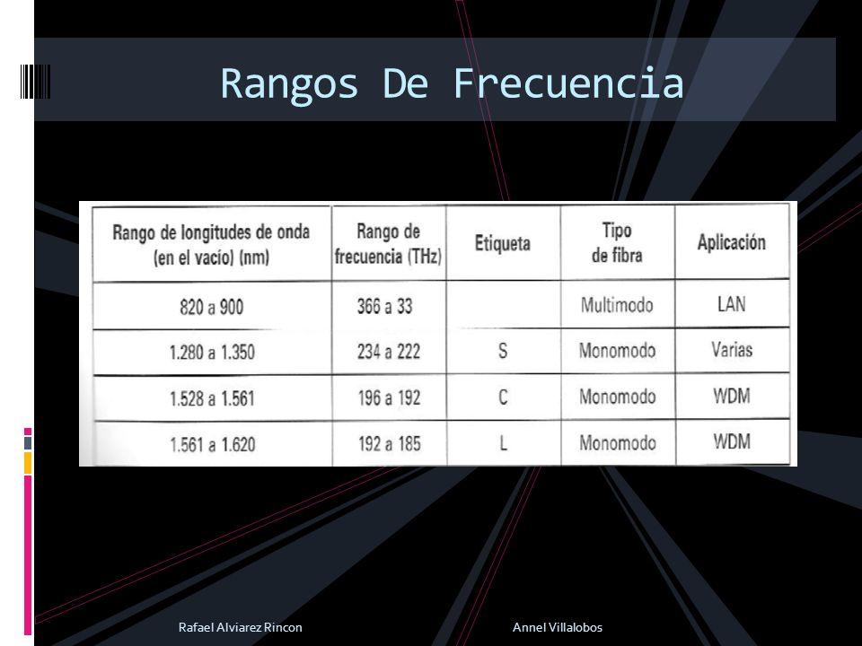 Rangos De Frecuencia Rafael Alviarez Rincon Annel Villalobos.