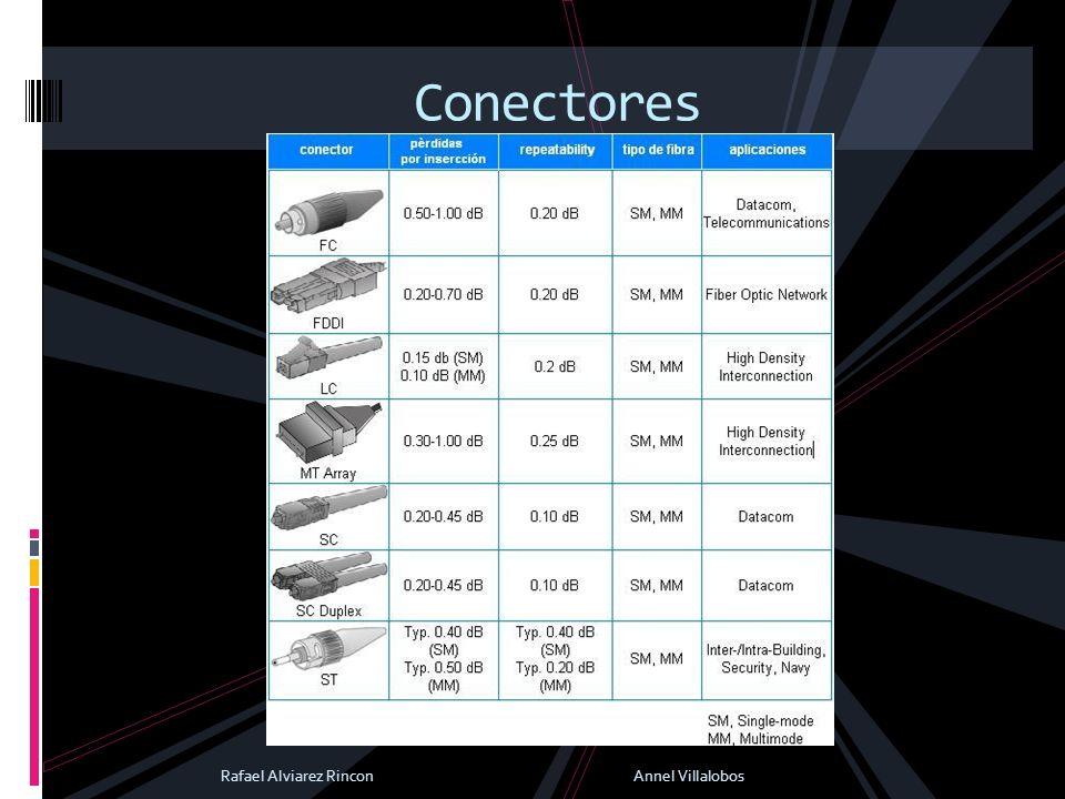 Conectores Rafael Alviarez Rincon Annel Villalobos.