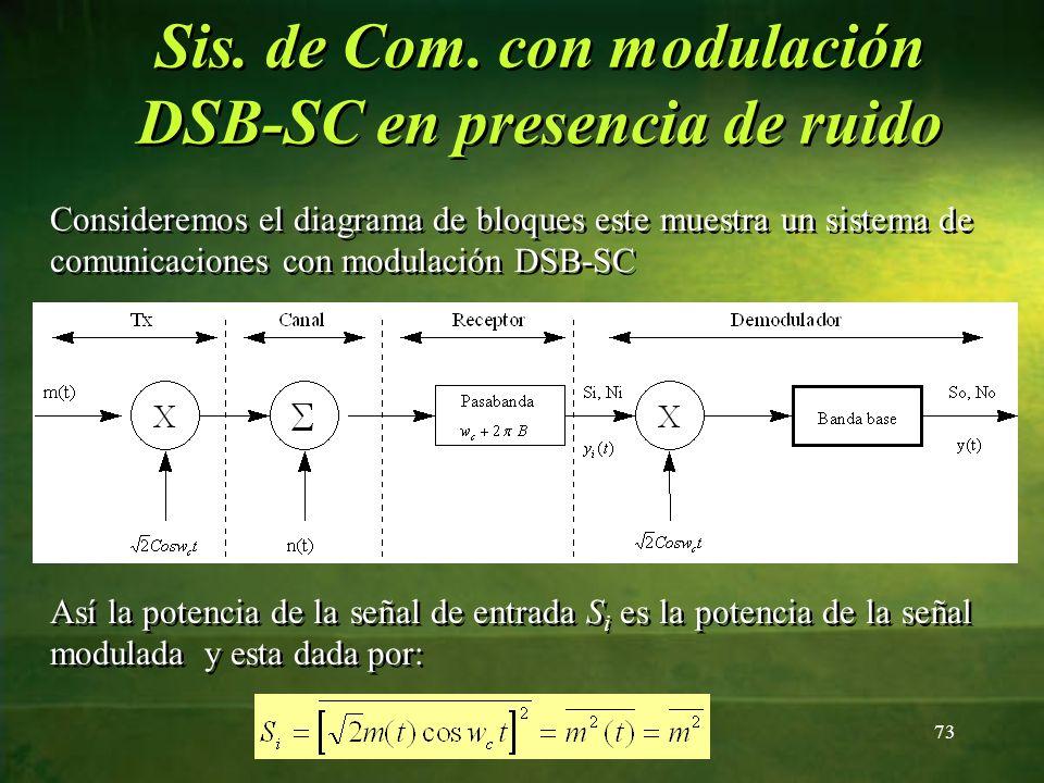 Sis. de Com. con modulación DSB-SC en presencia de ruido