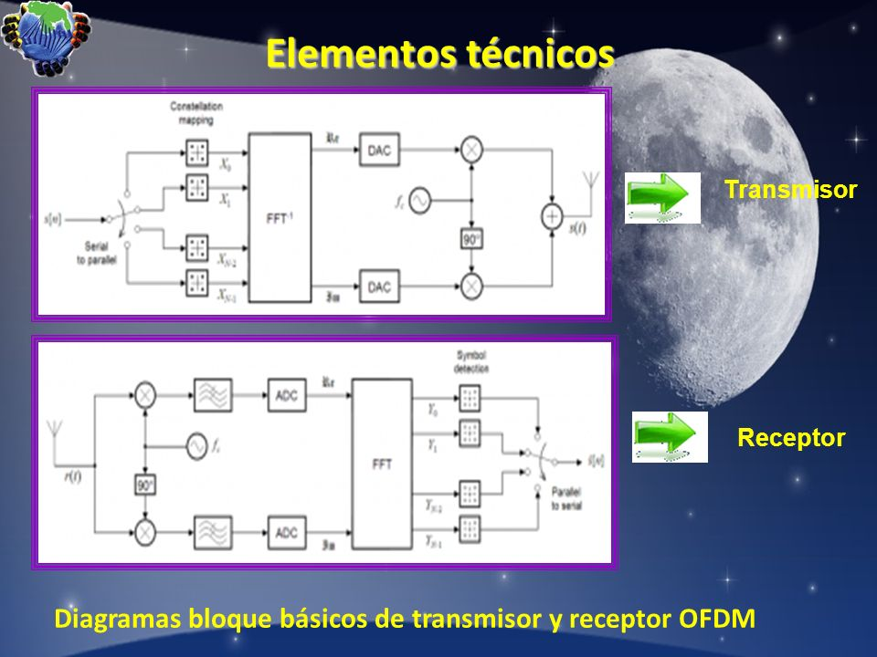 Elementos técnicos Transmisor Receptor Diagramas bloque básicos de transmisor y receptor OFDM