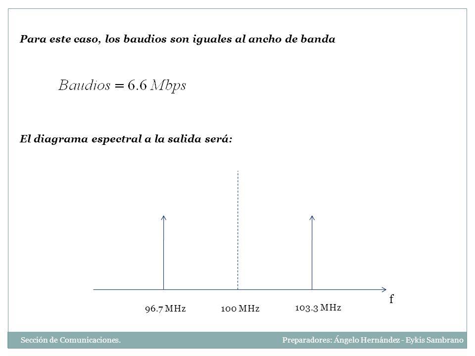 f Para este caso, los baudios son iguales al ancho de banda