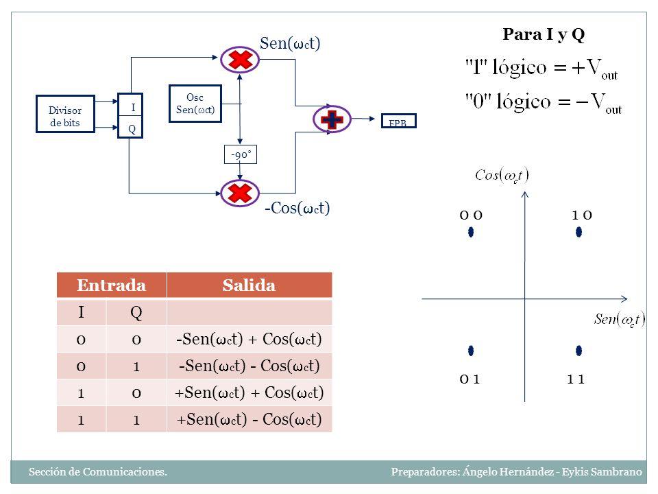 -Sen(ct) + Cos(ct) 1 -Sen(ct) - Cos(ct) +Sen(ct) + Cos(ct)