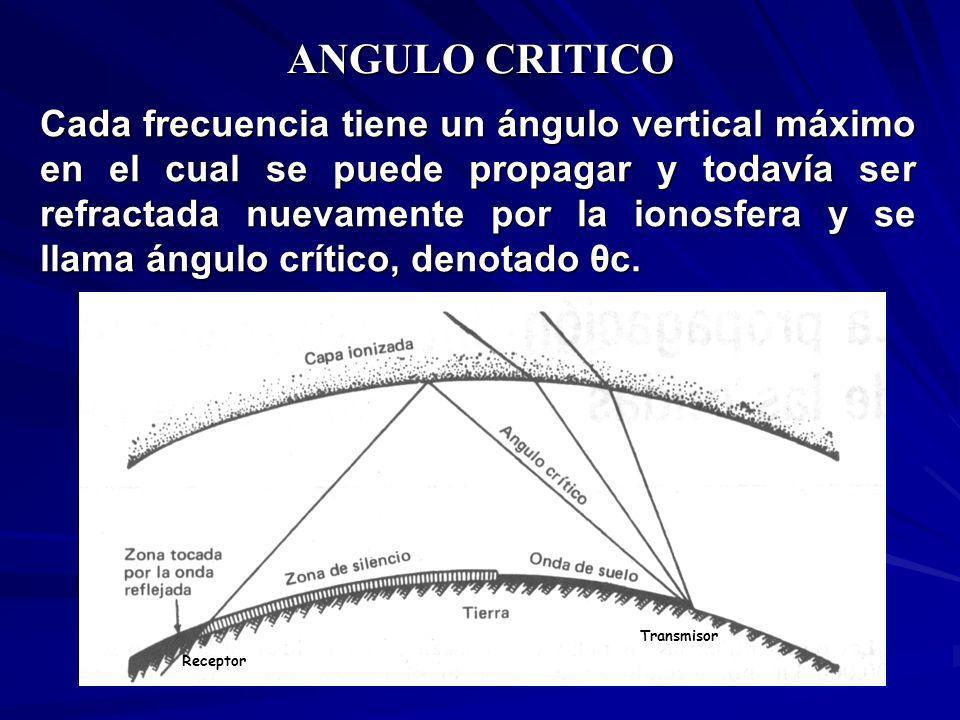 ANGULO CRITICO