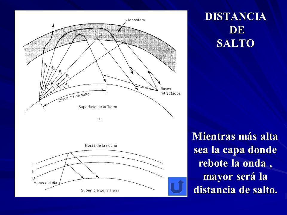 DISTANCIA DE SALTO Mientras más alta sea la capa donde rebote la onda , mayor será la distancia de salto.