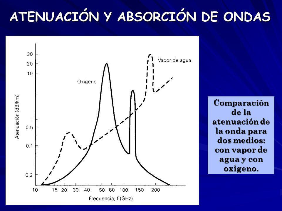 ATENUACIÓN Y ABSORCIÓN DE ONDAS