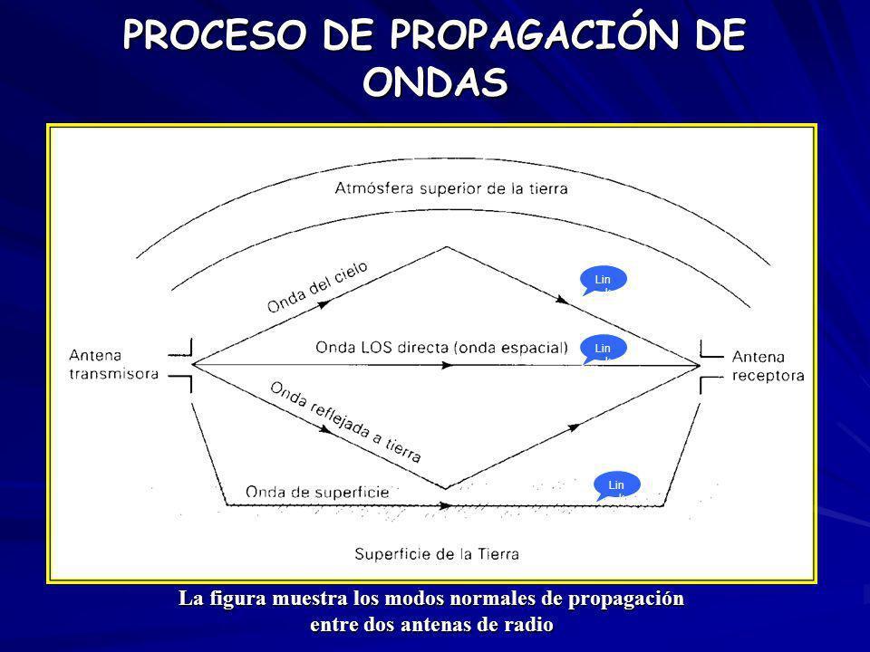 PROCESO DE PROPAGACIÓN DE ONDAS