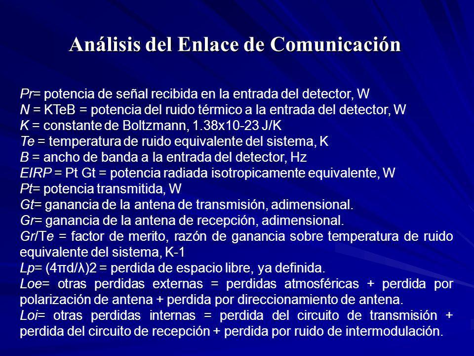 Análisis del Enlace de Comunicación