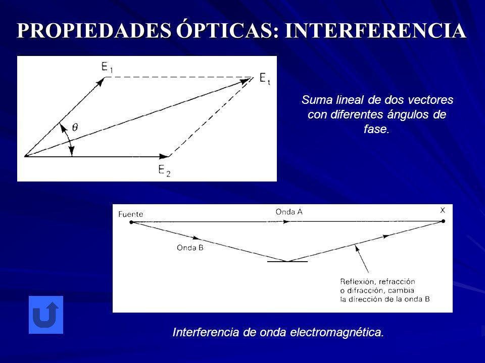 PROPIEDADES ÓPTICAS: INTERFERENCIA