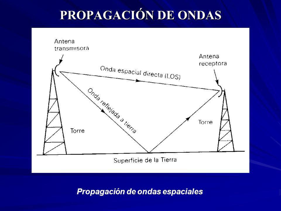 PROPAGACIÓN DE ONDAS Propagación de ondas espaciales
