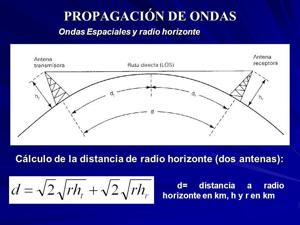 PROPAGACIÓN DE ONDAS Ondas Espaciales y radio horizonte. Cálculo de la distancia de radio horizonte (dos antenas):