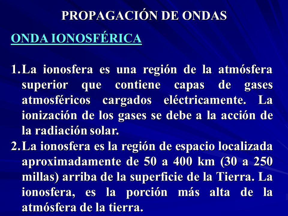 PROPAGACIÓN DE ONDAS ONDA IONOSFÉRICA.