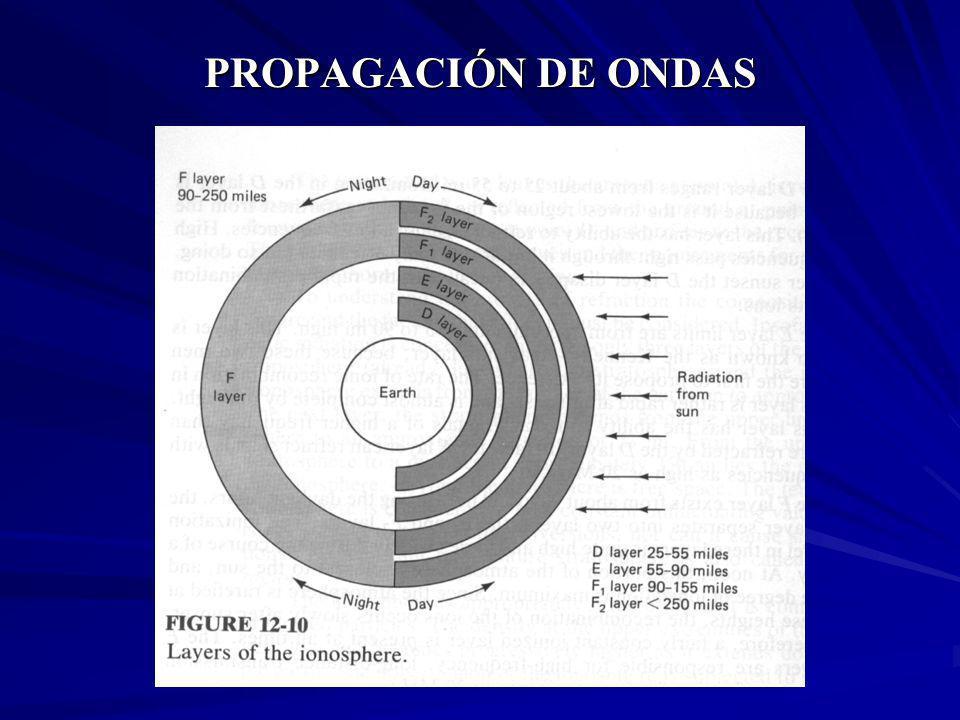 PROPAGACIÓN DE ONDAS