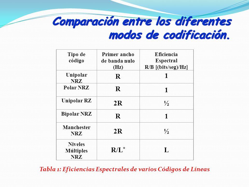 Comparación entre los diferentes modos de codificación.