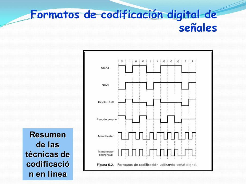 Resumen de las técnicas de codificación en línea