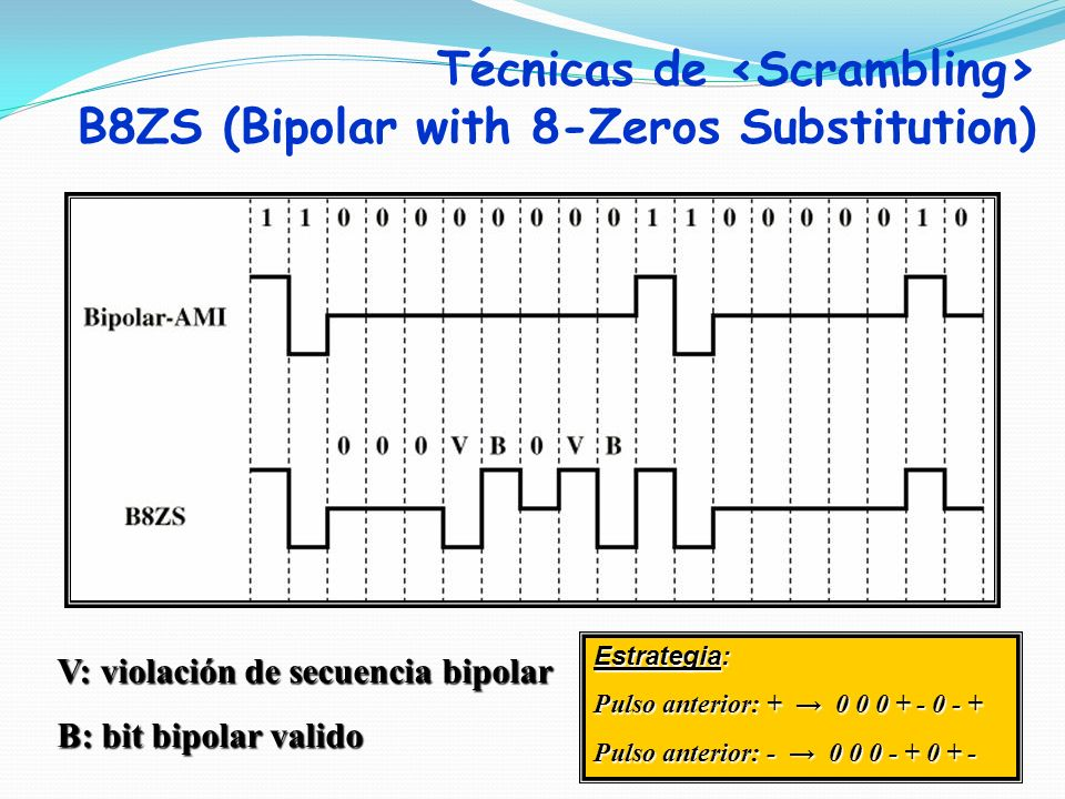 Técnicas de <Scrambling> B8ZS (Bipolar with 8-Zeros Substitution)