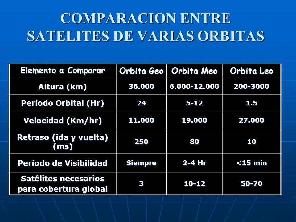 COMPARACION ENTRE SATELITES DE VARIAS ORBITAS