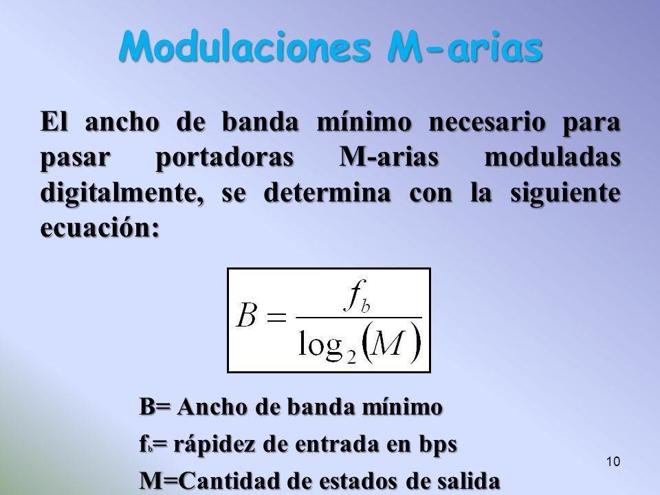 Modulaciones M-arias El ancho de banda mínimo necesario para pasar portadoras M-arias moduladas digitalmente, se determina con la siguiente ecuación: