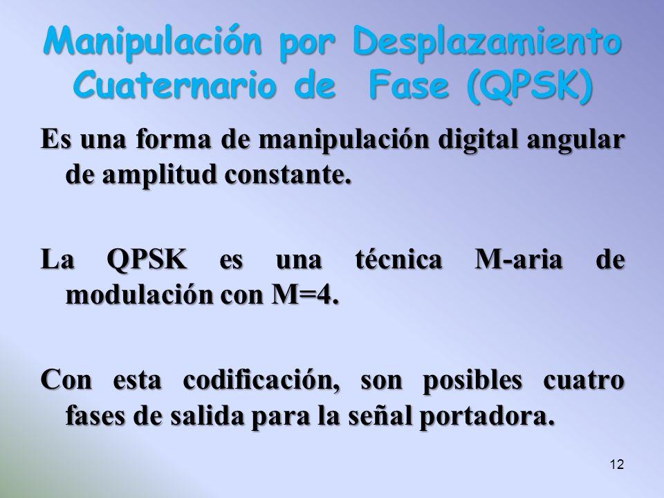 Manipulación por Desplazamiento Cuaternario de Fase (QPSK)
