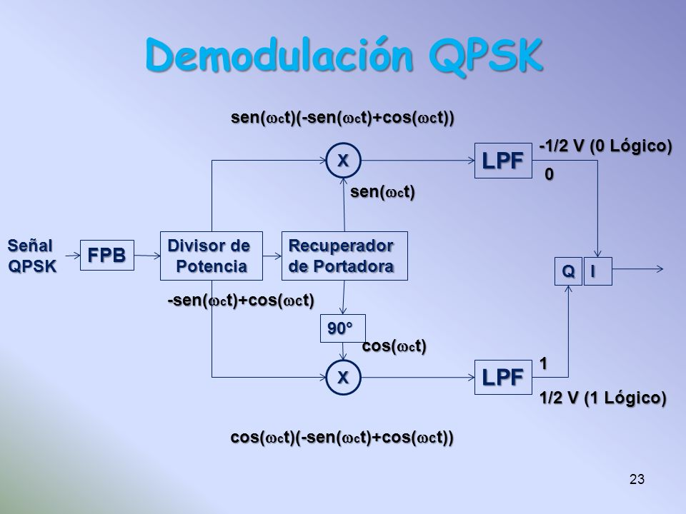 Demodulación QPSK LPF FPB sen(wct)(-sen(wct)+cos(wct))