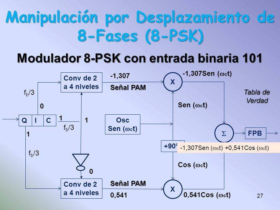Manipulación por Desplazamiento de 8-Fases (8-PSK)