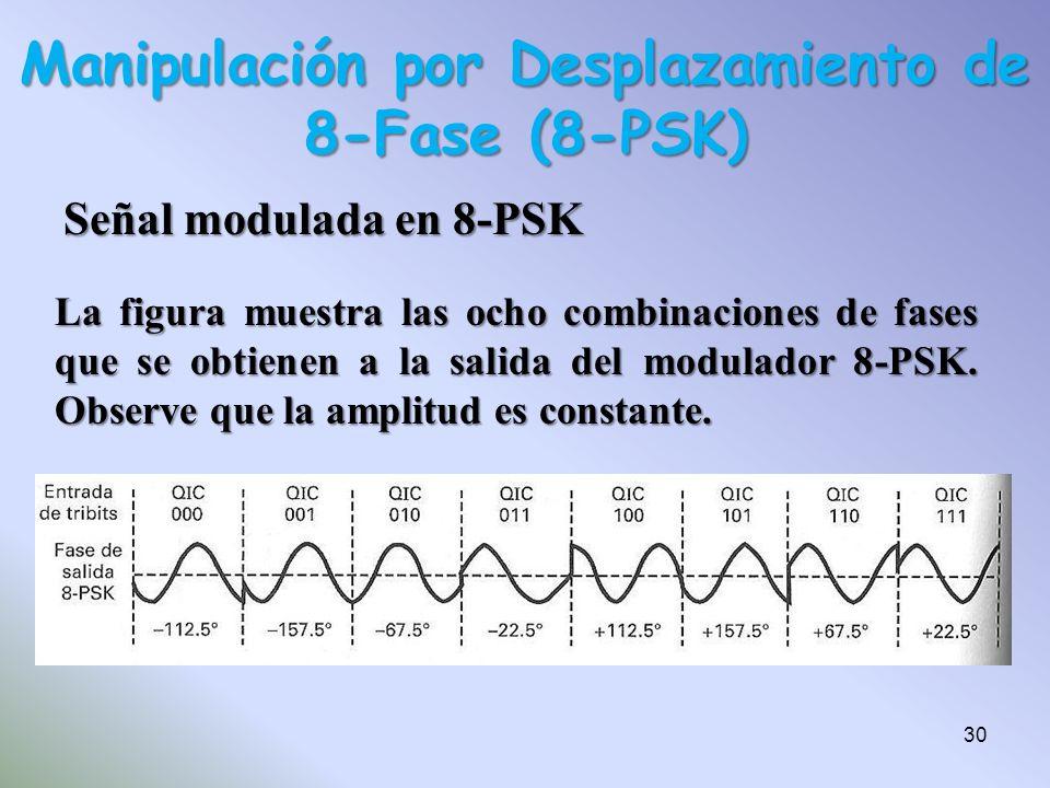 Manipulación por Desplazamiento de 8-Fase (8-PSK)