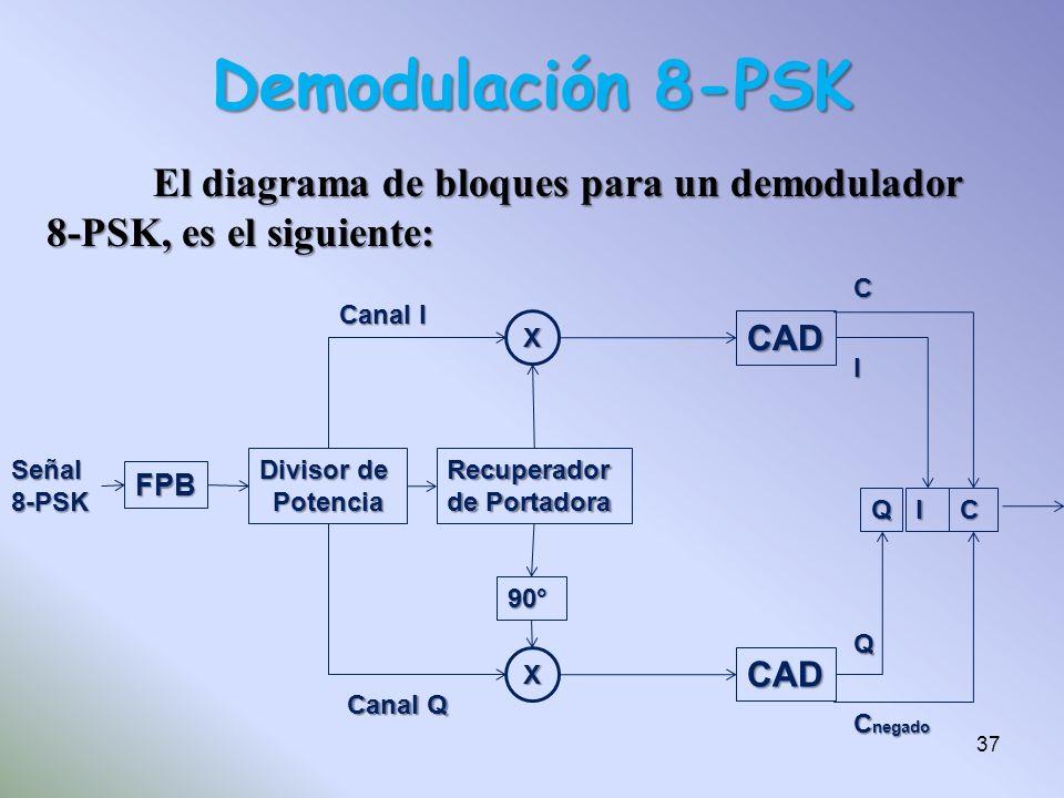 Demodulación 8-PSK El diagrama de bloques para un demodulador 8-PSK, es el siguiente: FPB. Señal.