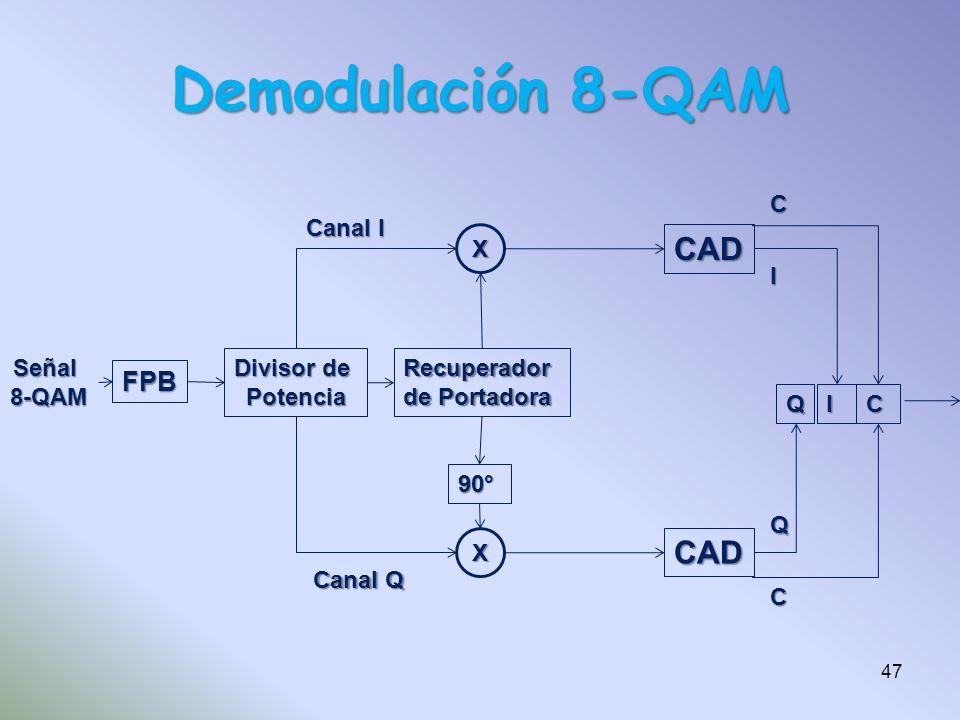 Demodulación 8-QAM CAD FPB Señal 8-QAM Divisor de Potencia Recuperador