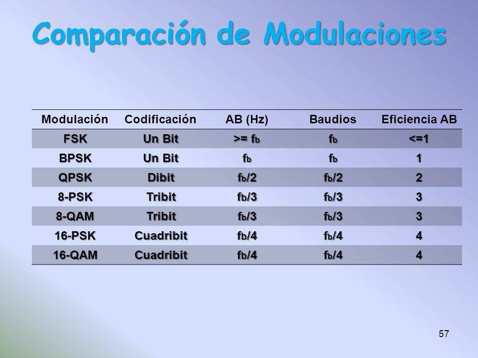 Comparación de Modulaciones