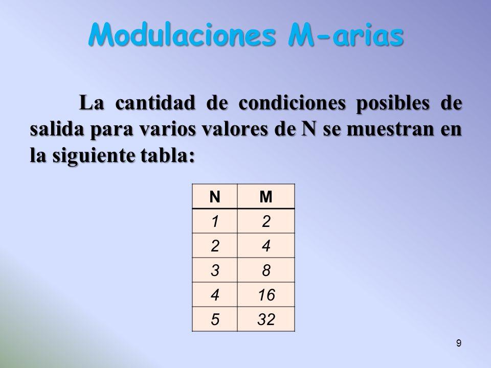 Modulaciones M-arias La cantidad de condiciones posibles de salida para varios valores de N se muestran en la siguiente tabla: