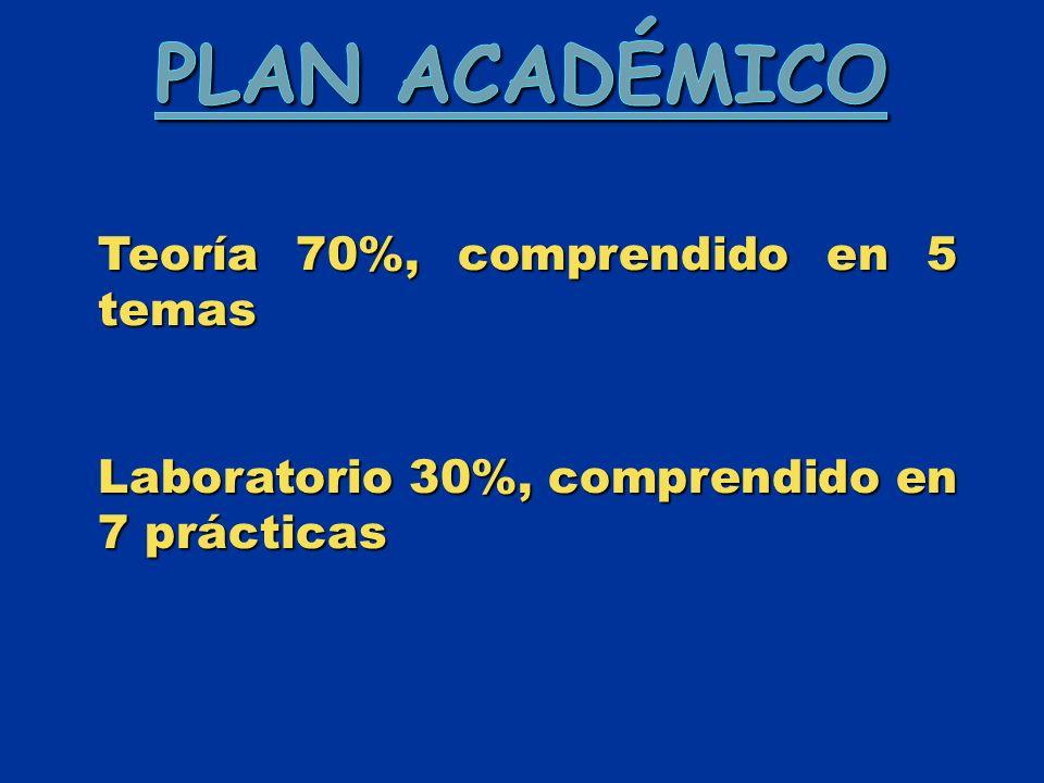 Plan Académico Teoría 70%, comprendido en 5 temas