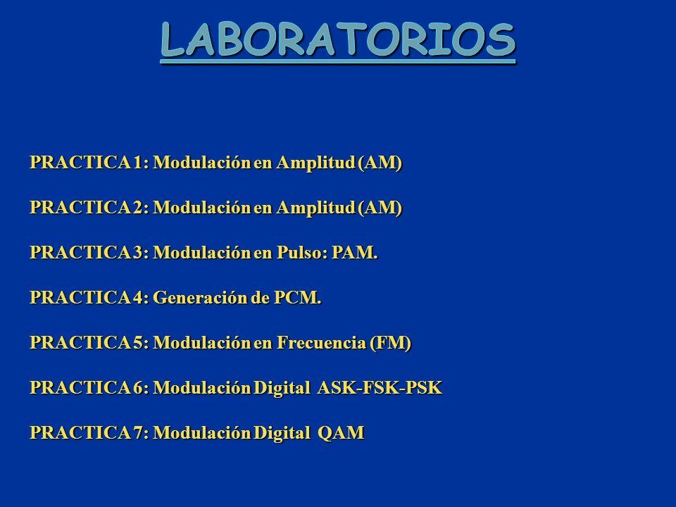 Laboratorios PRACTICA 1: Modulación en Amplitud (AM)
