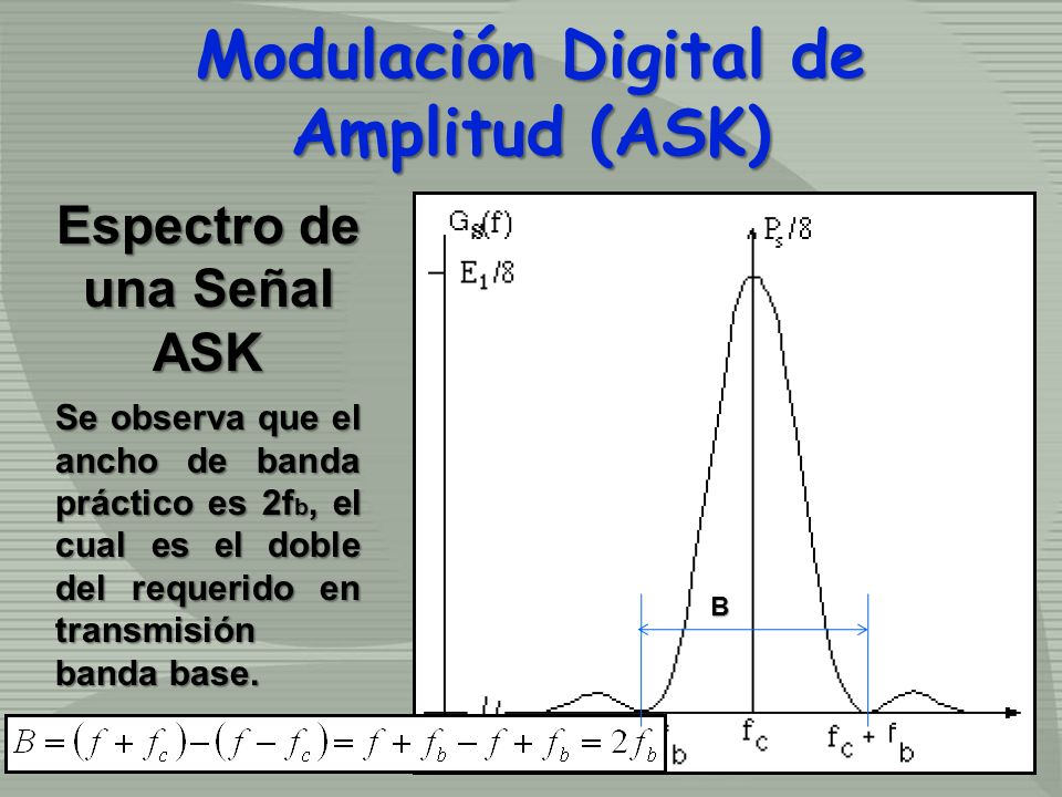 Modulación Digital de Amplitud (ASK) Espectro de una Señal ASK