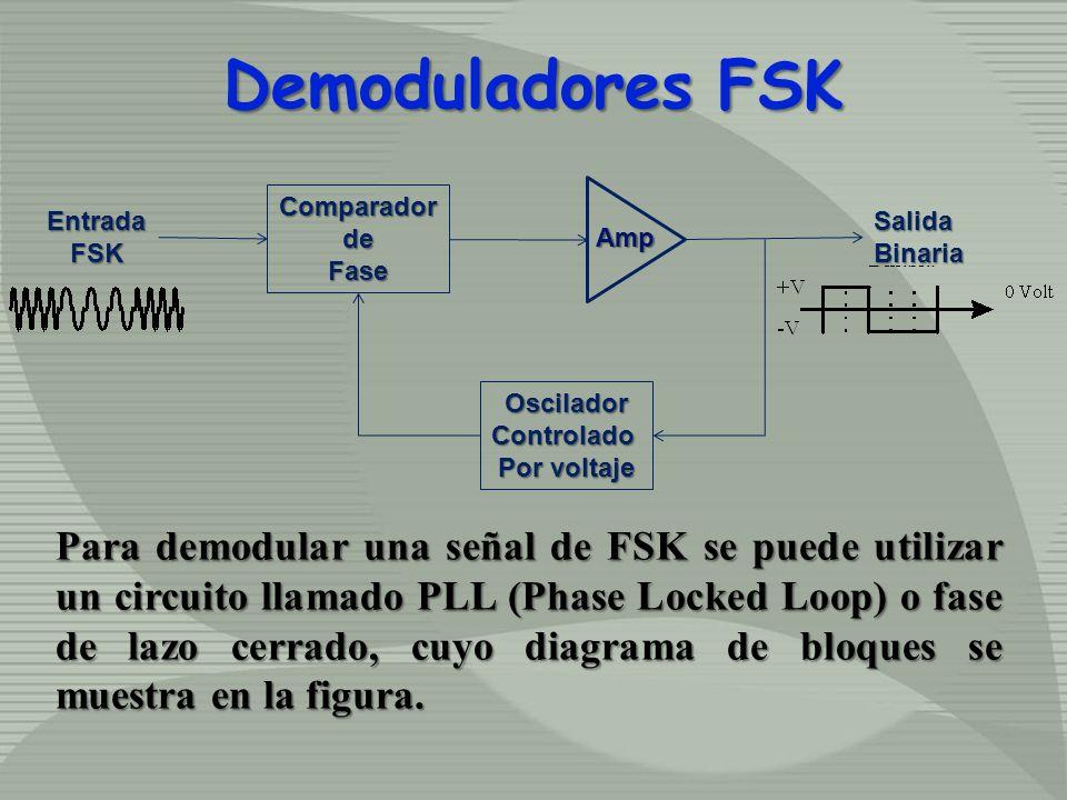 Demoduladores FSK Comparador. de. Fase. Oscilador. Controlado. Por voltaje. Salida. Binaria.