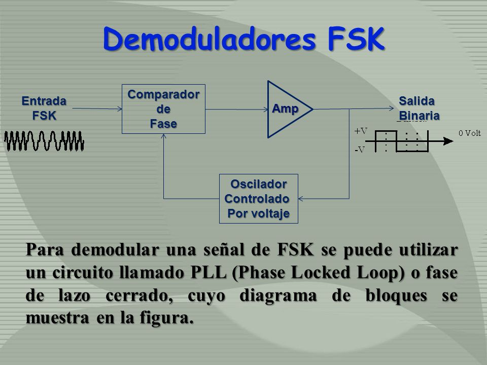 Demoduladores FSKComparador. de. Fase. Oscilador. Controlado. Por voltaje. Salida. Binaria. Entrada.