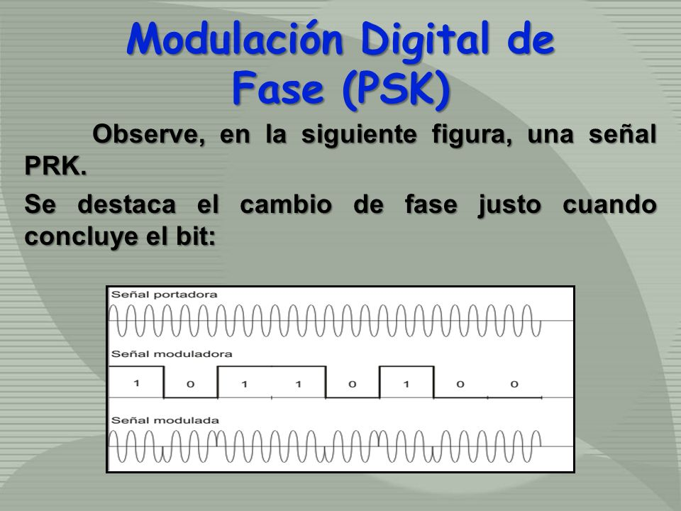 Modulación Digital de Fase (PSK)