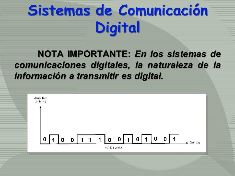 Sistemas de Comunicación Digital