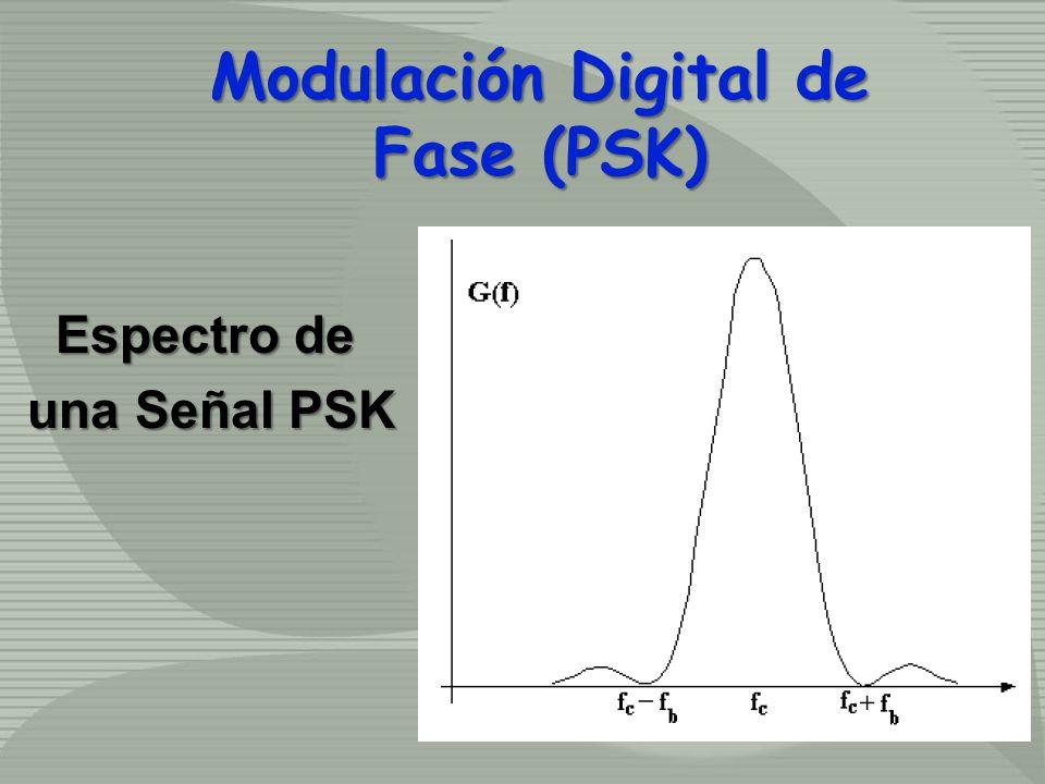 Modulación Digital de Fase (PSK) Espectro de una Señal PSK
