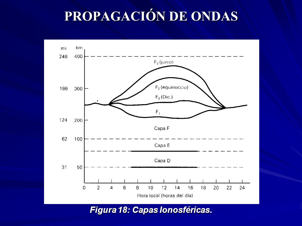 Figura 18: Capas Ionosféricas.