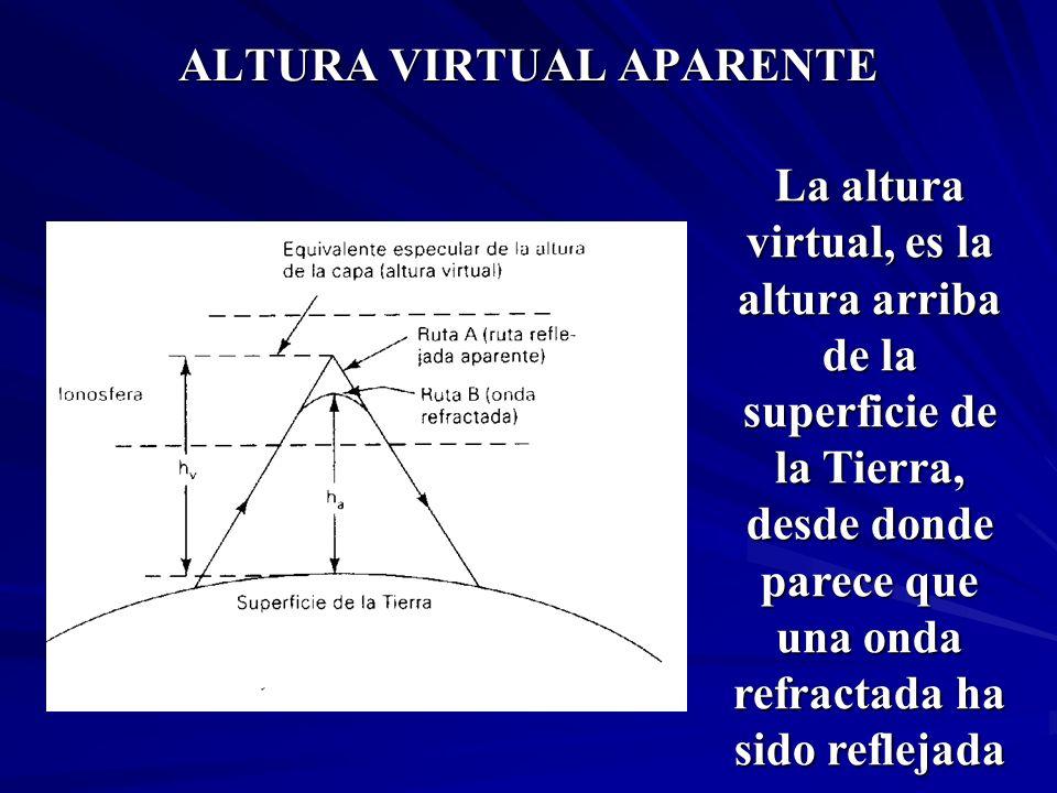 ALTURA VIRTUAL APARENTE